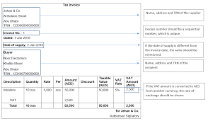 Tax Invoice Under Vat In Uae Tax Invoice Requirements And