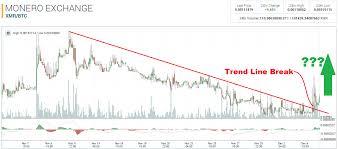 Monero Technical Analysis For 12 05 2015 Trend Line Breaks