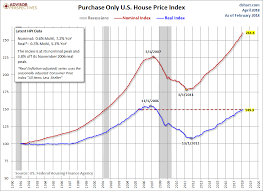 Housing Index Chart Fhfa House Price Index Up 0 6 In February Seeking Alpha
