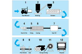 Pvc Pipe Manufacturing Flow Chart Process Suzhou Oriplas