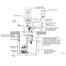 Venturi Sump Pump Design Home Guard Max Zoeller Pump Company
