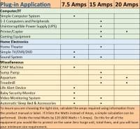 Appliance Amp Draw Chart Amp Chart For Home Appliances How To Measure Amps In A