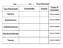 Forms Of Government 5th Grade Social Studies State