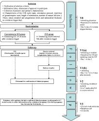 Confirm Trial Conversion Of In Vitro Fertilization Cycles