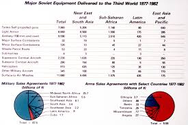 Chart Showing Major Soviet Equipment Delivered To The Third