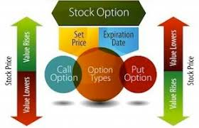 Call Put Option Charts Options Basics Trading A Put See It Market