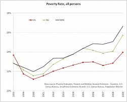 Poverty Line Chart Poverty Rate Chart