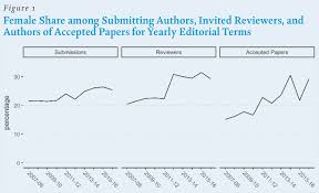 Study Editors Of Major Political Science Journals Demonstrate No