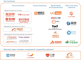 Alibaba Corporate Structure Chart Should You Short Alibaba Hacked Com Hacking Finance