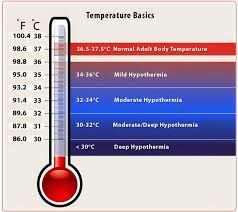 Image Result For Hypothermia Temperature Range Normal Body