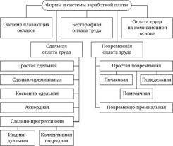 и формы оплаты труда схема Системы и формы оплаты труда схема