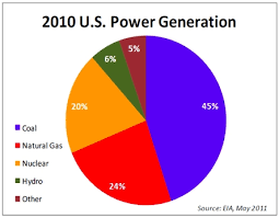 Pie Chart Of Energy Sources In Us Major Sources Of Energy In The United States Hidden Ebf