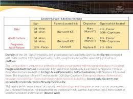 Osho Horoscope Chart Chart No 12 Osho Acharya Rajneesh