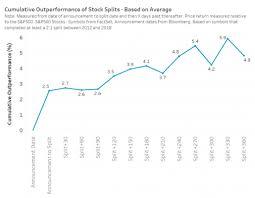 3 Compelling Reasons For Companies To Split Stocks Nasdaq