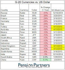 Aud To Argentine Peso Chart Week Lows Turkish Lira Australian Dollar British Pound