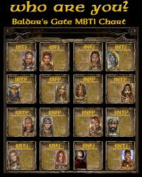 Mbti Npc Test Which Npc Are You Beamdog Forums