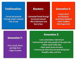 Five Generations In The Workplace Chart Five Generations Of The Workplace What That Means For Your