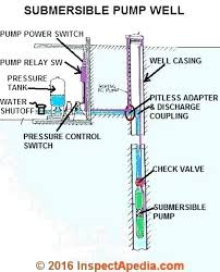Submersible Pump Size Chart Well Pump Check Valve Location 90dakika Co