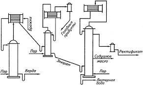 Курсовая работа Производство этилового спирта из картофеля