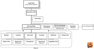 Hotel Kitchen Hierarchy Chart Chef Titles Explained