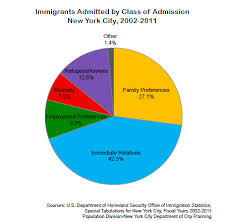 ethnic makeup immigrants admitted by cl of admission new york city 2002 2016