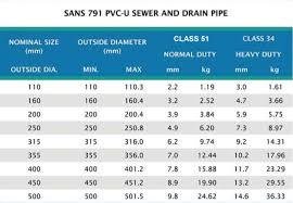 Pvc Plumbing Pipe Size Chart Pvc Sewer Drain Products Flo Tek