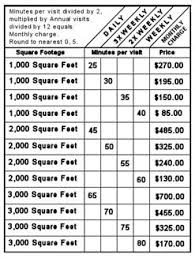 Commercial Cleaning Rates Chart 2018 How Much Does Carpet Installation Cost Per Square Foot