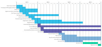 Gantt Chart For Sports Event Player Recruitment In Youth Sports Clubs The Ultimate Guide
