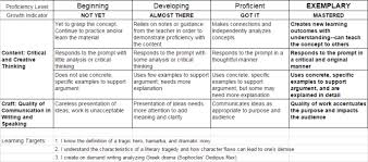 change the purpose and audience to renew old writing prompts  oedipus essay rubric