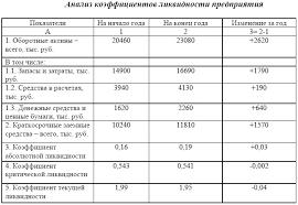 Электронная библиотека Анализ ликвидности предприятия при помощи  Коэффициент абсолютной ликвидности увеличился с 0 16 на 0 03 пункта и показывает что к концу года 19% краткосрочных обязательств может быть погашено за