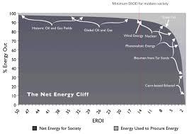 Eroei Chart Eroei And The Energy Cliff The Next Turn