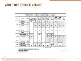 Geometric Tolerancing Reference Chart Datums Gd T Drawing Checking Ppt Video Online Download