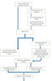 topics on finance research paper kenya