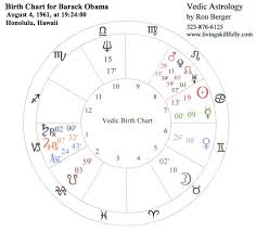 Astrological Birth Chart Analysis