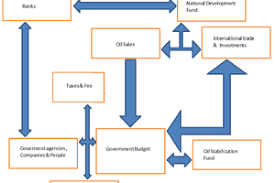 Money Flow Chart Fund Trading The World Of Investment Funds