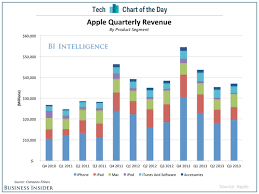 Apple Index Chart Chart Of The Day Where Apples Money Comes From Business
