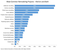 Kitchen Remodeling Projects The Statistics About Kitchen Remodeling Consumers Voice