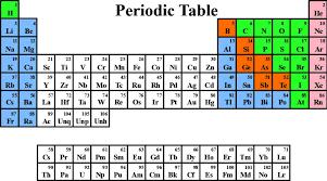 Carbon Dioxide Periodic Table | Designsbyemilyf.com