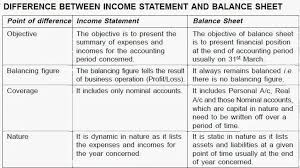 balance sheet vs income statement management topics difference between income statement and balance