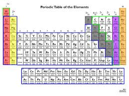 Periodic Table of the Elements - ThingLink