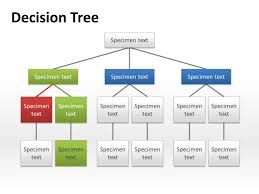 Decision Chart Template How To Do a Decision Tree in Word 1
