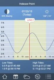11 Best Apps For Tide Table Charts Android Ios Free