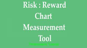 Thinkorswim Ratio Chart Think Or Swim Chart Measurement Tool Measuring Risk To Reward Thinkorswim Tutorial