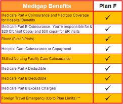 Is Medigap Plan F Going Away Secure Medicare Solutions