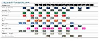 Alto Saxophone Reed Chart 80 Reasonable Saxophone Comparison Chart