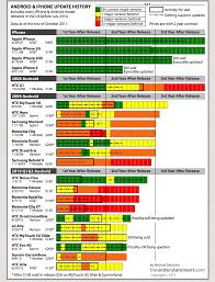 Android Fragmentation Chart The Android Fragmentation Chart Tempdoron