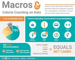 Starting Keto Macros Calorie Counting Keto Mojo