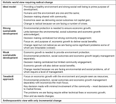 defining environmental sustainability planning garry middle at the bottom is weak sustainability which can be considered business as usual where the economy is dominant