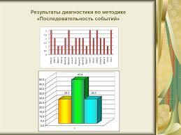 презентация для дипломных работ online presentation  Результаты диагностики по методике Последовательность событий