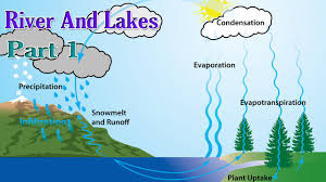 water cycle deposition water printable water cycle water water cycle deposition water printable water cycle water cycle water cycle process the water cycle process steps and many others about the water